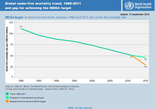 Global under-five mortality trend, 1980-2011