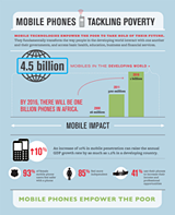 Mobile Phones Tackling Poverty